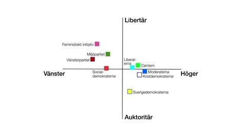Miniatyrbild för inlägg Ny politik:  auktoritära och libertära värderingar